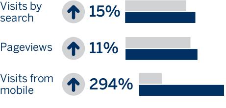 PBI Performance Products infographic - marketing ROI