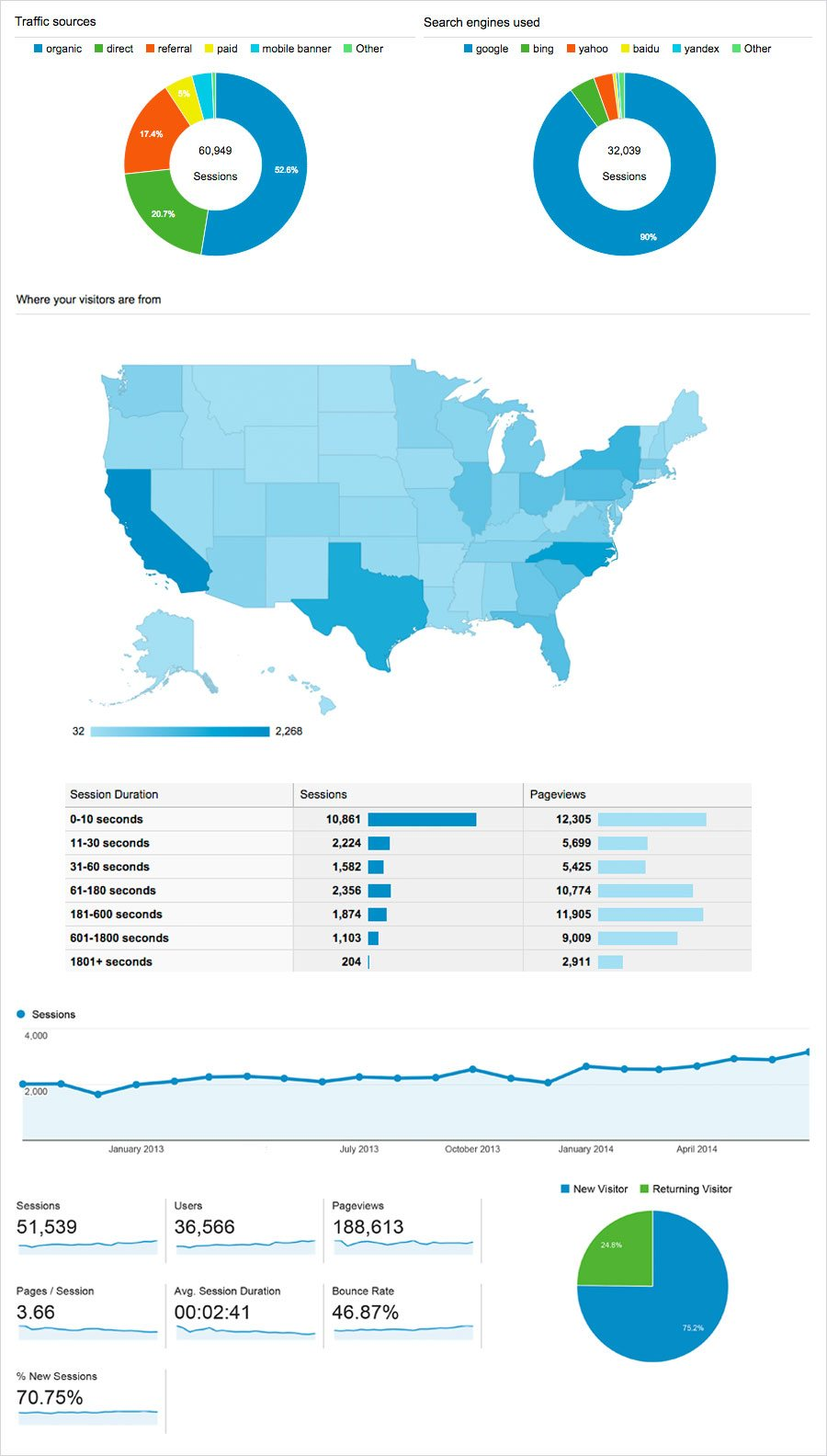 Custom Google Analytics dashboard - ABZ Creative Partners