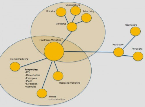 Healthcare SEO - marketing with semantic search