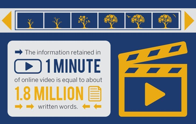 Why You Should Embed Video on Your Website Homepage